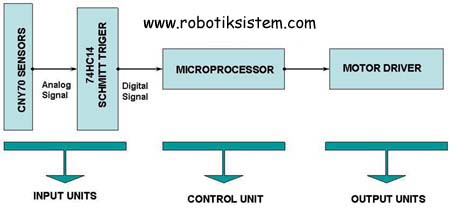 Line following robot diagram